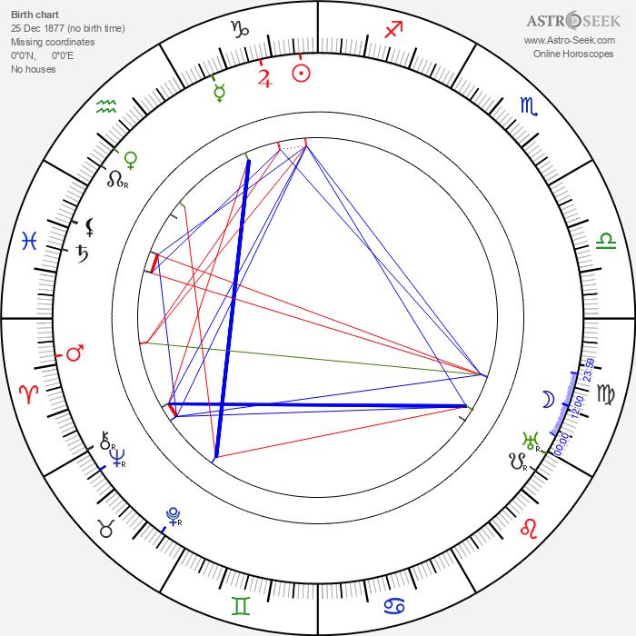 Gabriela Horvátová - Astrology Natal Birth Chart