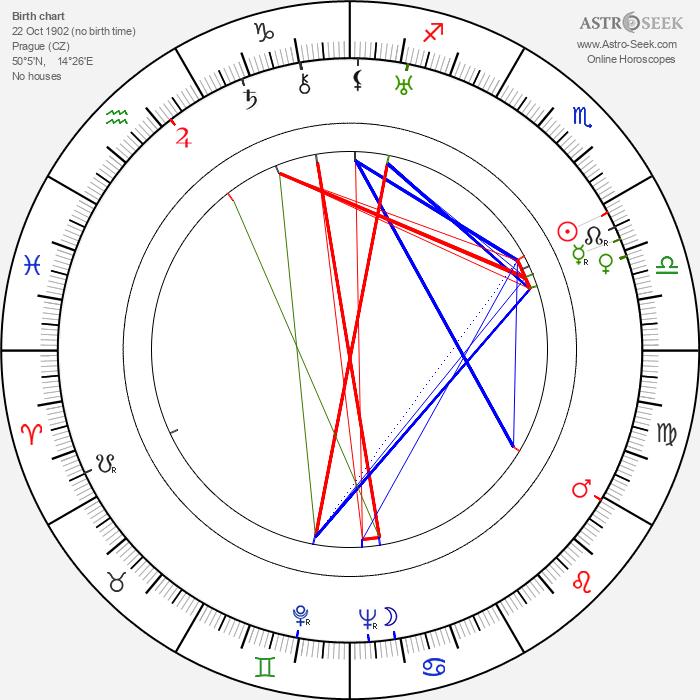 Gabriela Kaulfusová - Astrology Natal Birth Chart