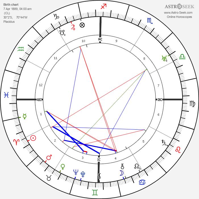 Gabriela Mistral - Astrology Natal Birth Chart