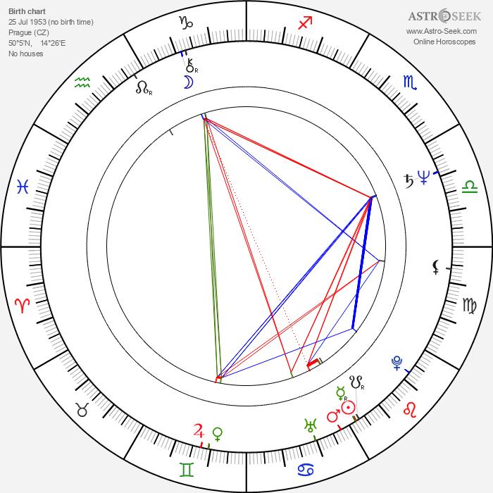 Gabriela Osvaldová - Astrology Natal Birth Chart