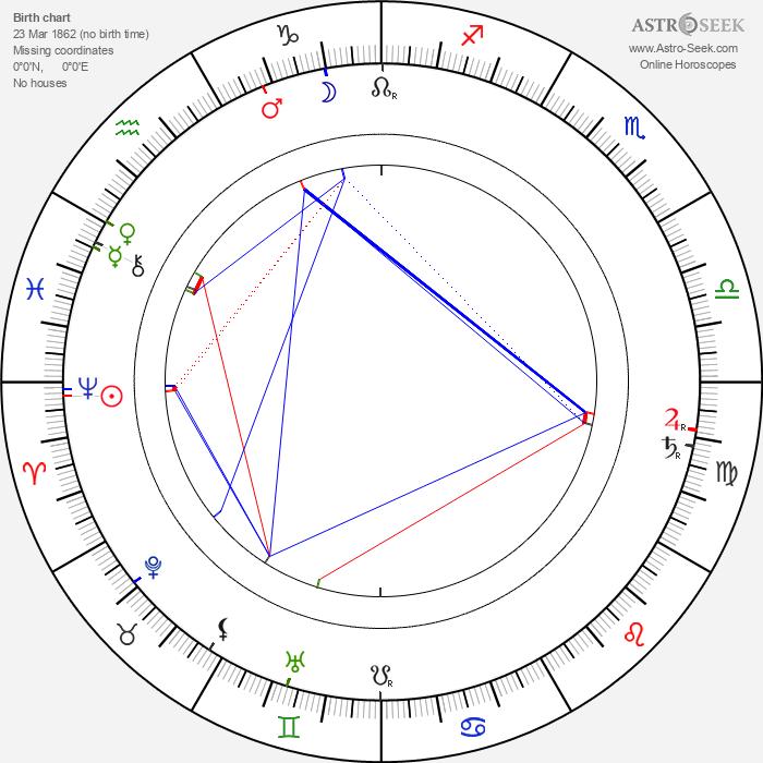 Gabriela Preissová - Astrology Natal Birth Chart