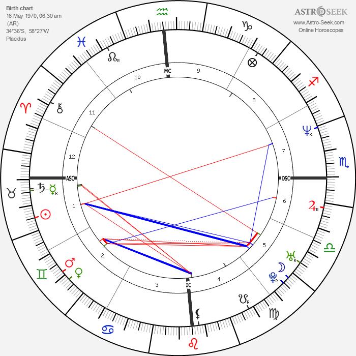 Gabriela Sabatini - Astrology Natal Birth Chart