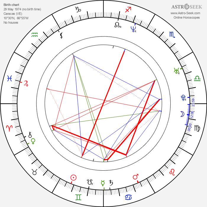 Gabriela Vergara - Astrology Natal Birth Chart