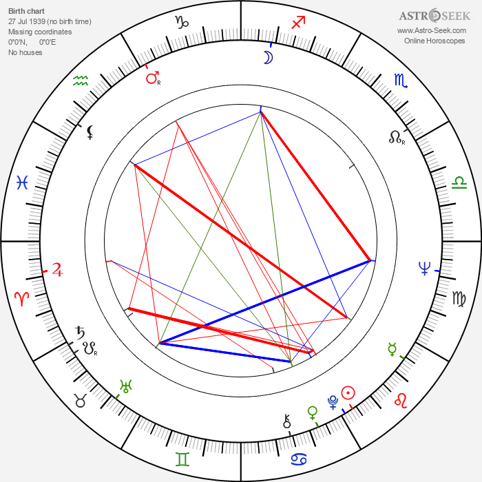 Gabriela Vránová - Astrology Natal Birth Chart