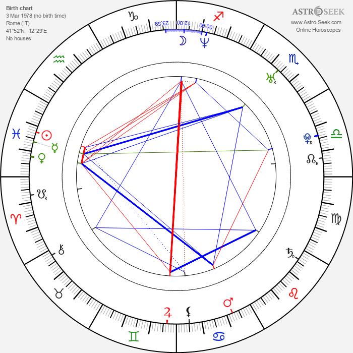 Gabriele Albanesi - Astrology Natal Birth Chart