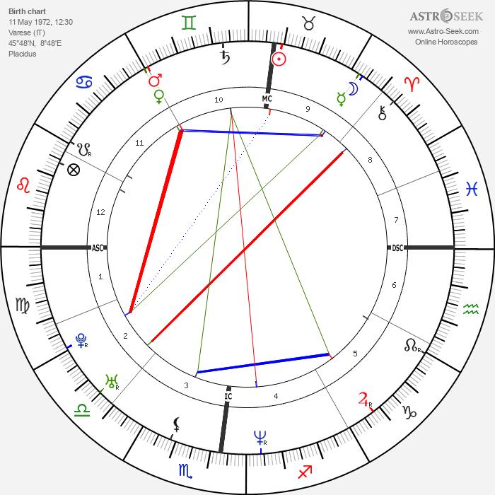 Gabriele Colombo - Astrology Natal Birth Chart