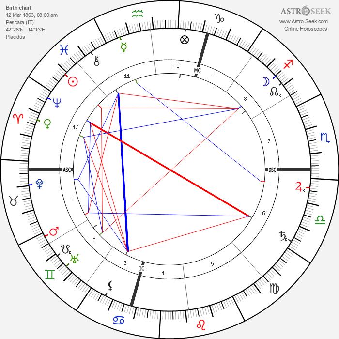 Gabriele d'Annunzio - Astrology Natal Birth Chart
