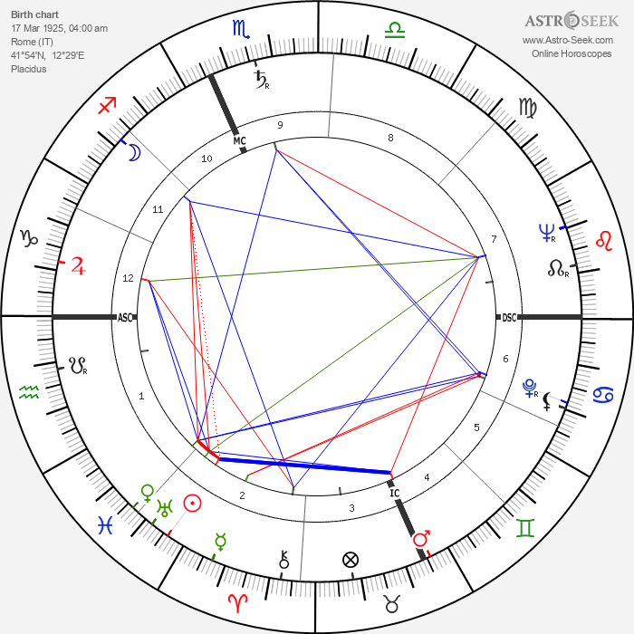 Gabriele Ferzetti - Astrology Natal Birth Chart