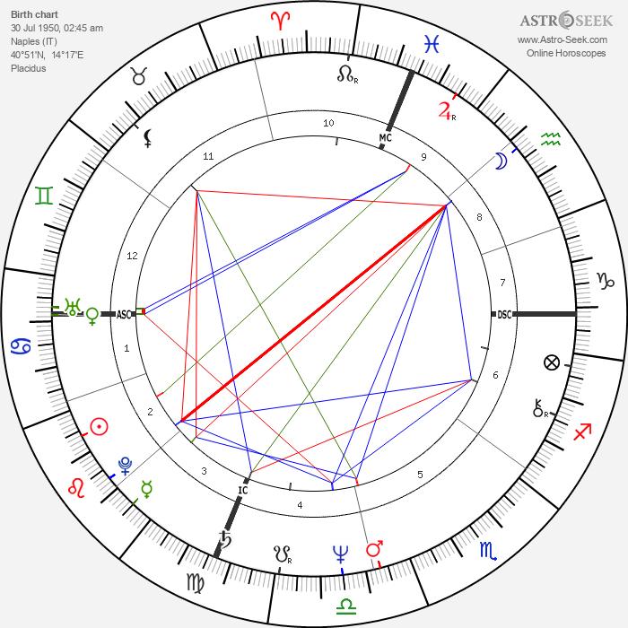 Gabriele Salvatores - Astrology Natal Birth Chart