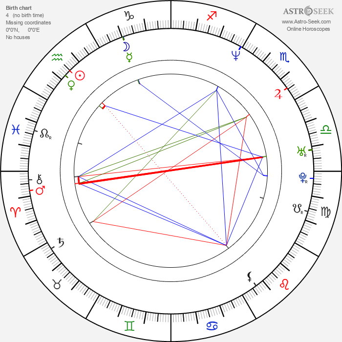 Gabrielle Anwar - Astrology Natal Birth Chart