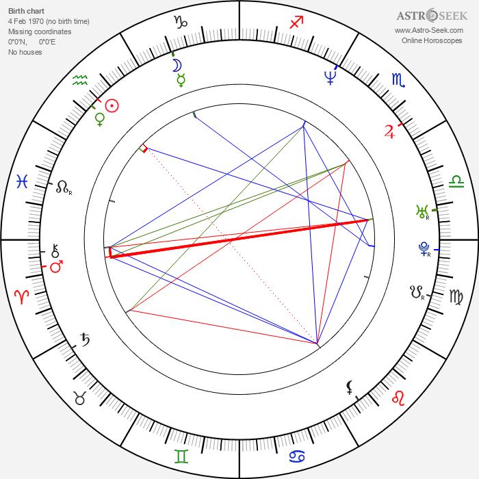 Gabrielle Anwar - Astrology Natal Birth Chart