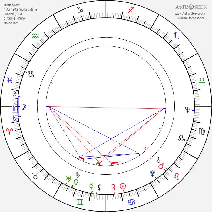 Gabrielle Beaumont - Astrology Natal Birth Chart