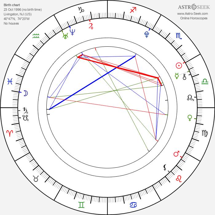 Gabrielle Brennan - Astrology Natal Birth Chart