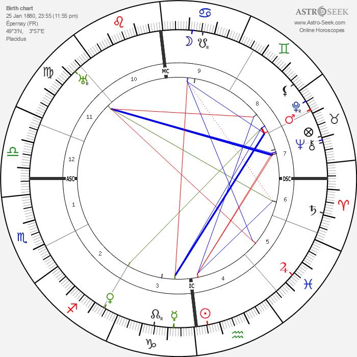 Gabrielle Dorziat - Astrology Natal Birth Chart