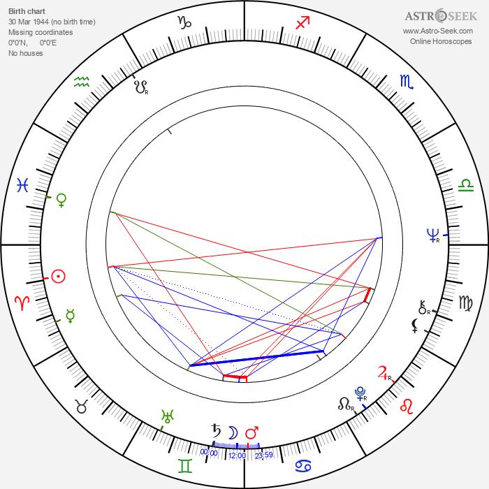 Gabrielle Drake - Astrology Natal Birth Chart
