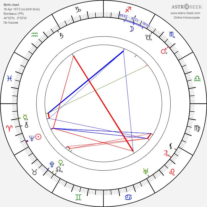 Gabrielle Fontan - Astrology Natal Birth Chart