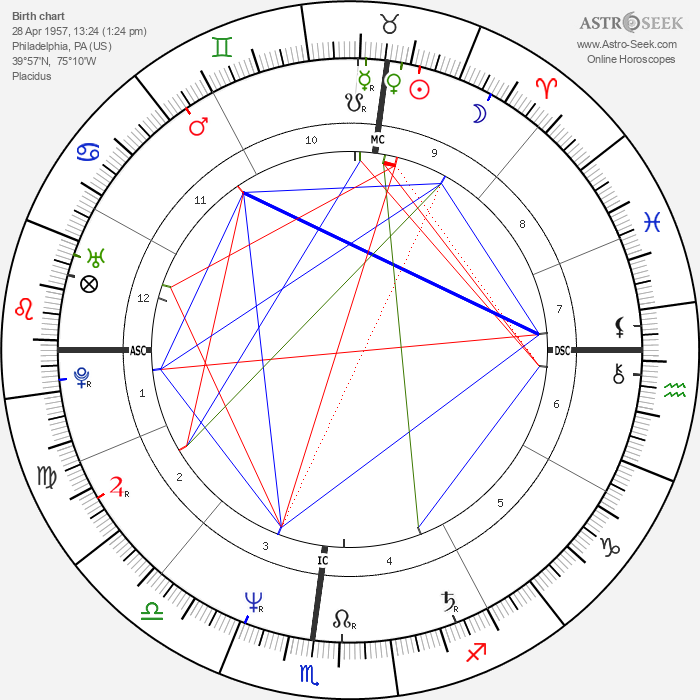 Gabrielle Lazure - Astrology Natal Birth Chart