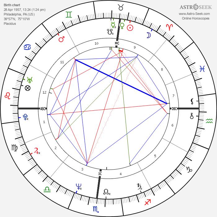 Gabrielle Lazure - Astrology Natal Birth Chart