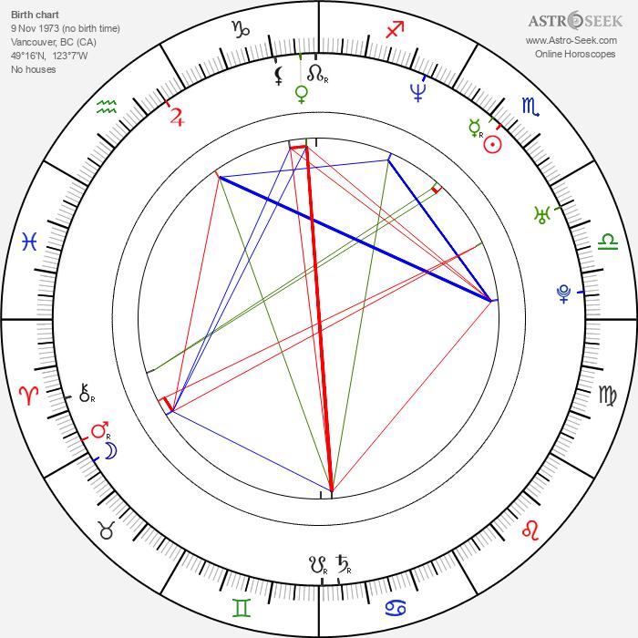 Gabrielle Miller - Astrology Natal Birth Chart