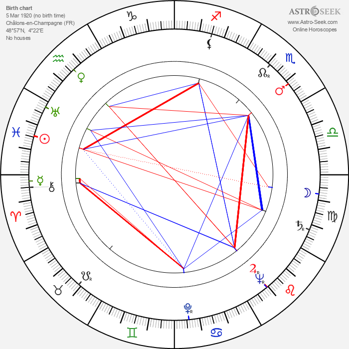 Gaby André - Astrology Natal Birth Chart