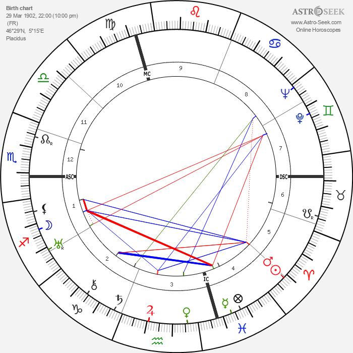 Gaby Basset - Astrology Natal Birth Chart
