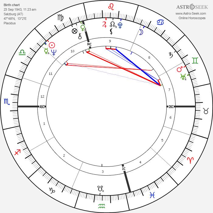 Gaby Dohm - Astrology Natal Birth Chart