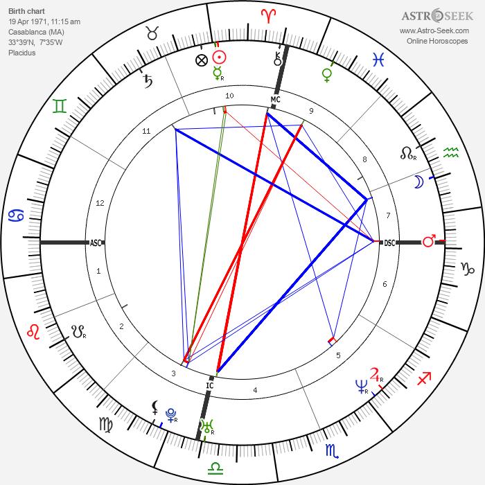 Gad Elmaleh - Astrology Natal Birth Chart