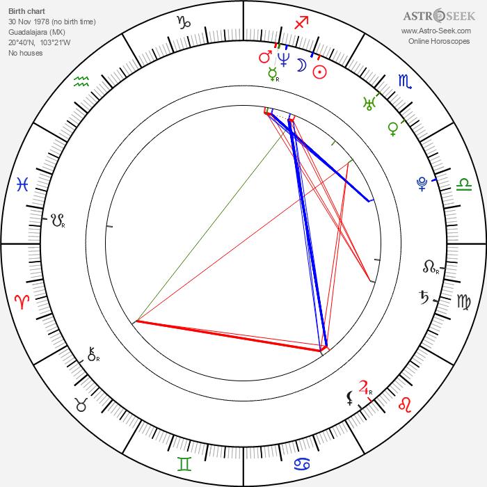 Gael García Bernal - Astrology Natal Birth Chart