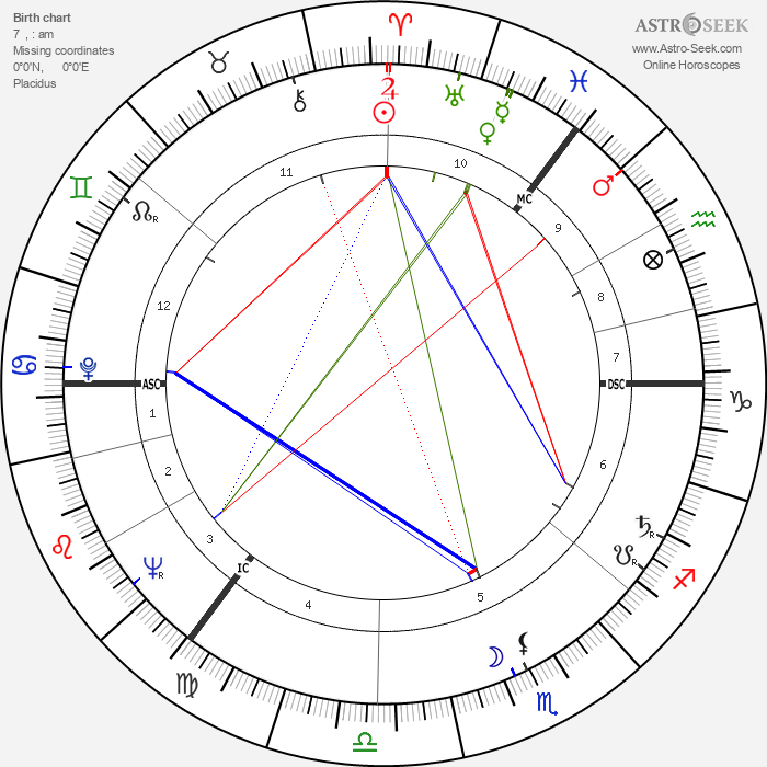 Gael Turnbull - Astrology Natal Birth Chart