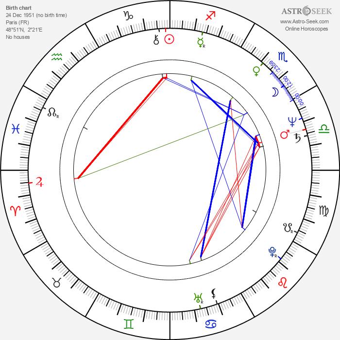 Gaëtan Brizzi - Astrology Natal Birth Chart