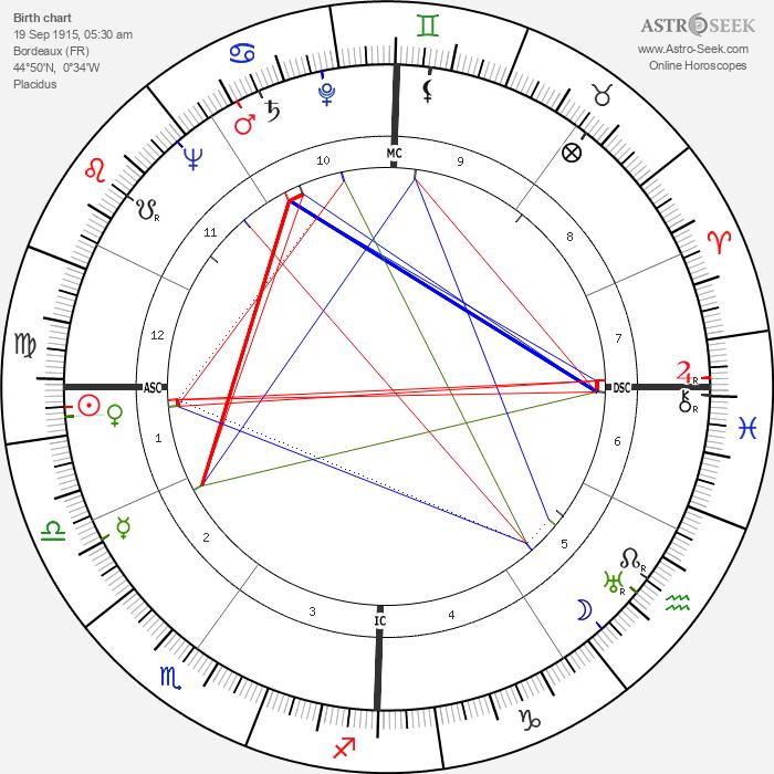 Gaétan Picon - Astrology Natal Birth Chart