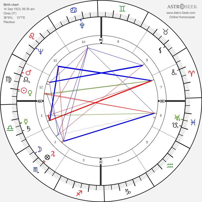 Gaetano Badalementi - Astrology Natal Birth Chart