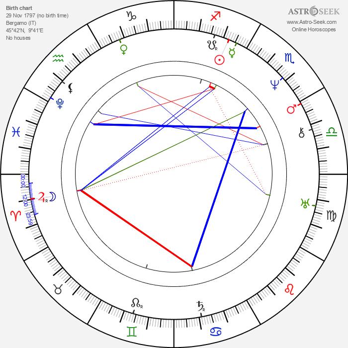 Gaetano Donizetti - Astrology Natal Birth Chart