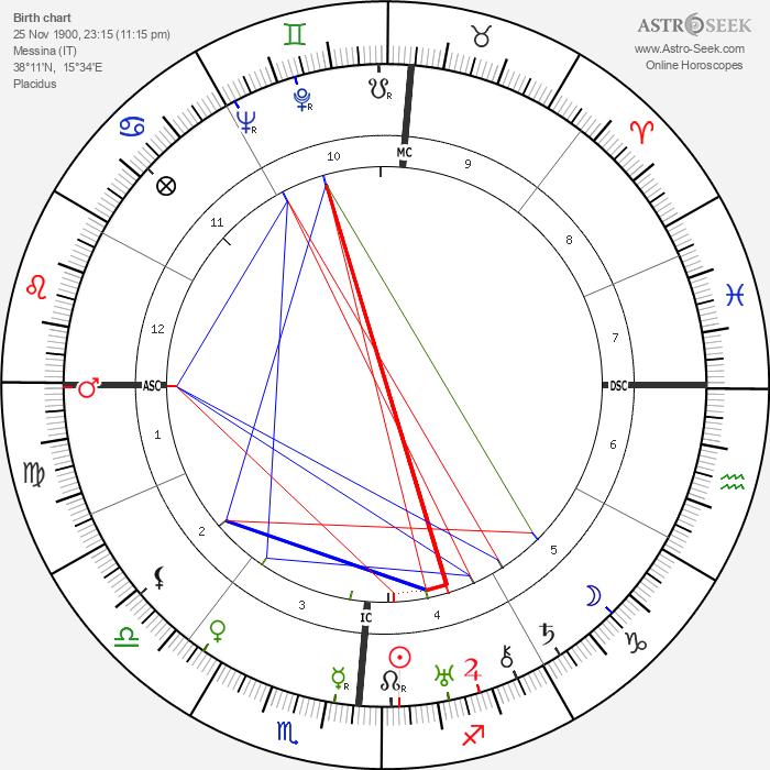 Gaetano Martino - Astrology Natal Birth Chart