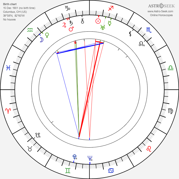Gail Bonney - Astrology Natal Birth Chart