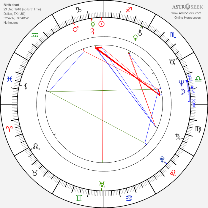 Gail Cronauer - Astrology Natal Birth Chart
