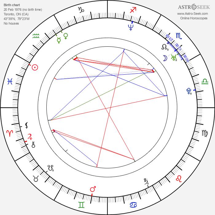 Gail Kim - Astrology Natal Birth Chart