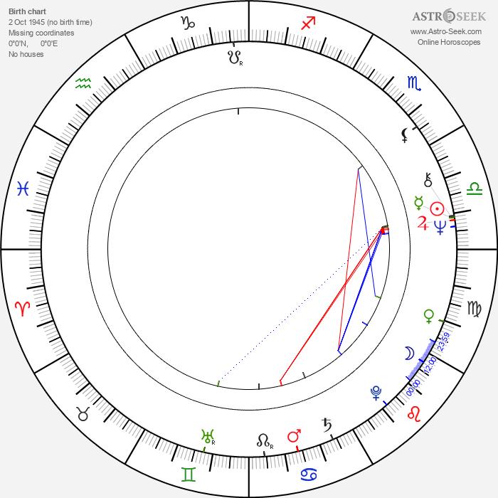 Gail Mutrux - Astrology Natal Birth Chart