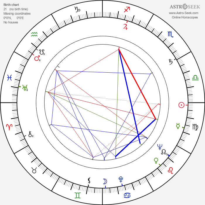 Gail Russell - Astrology Natal Birth Chart