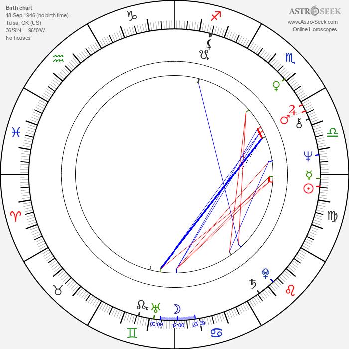 Gailard Sartain - Astrology Natal Birth Chart
