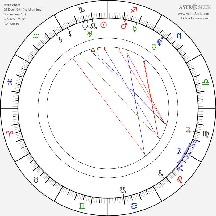 Gaite Jansen - Astrology Natal Birth Chart