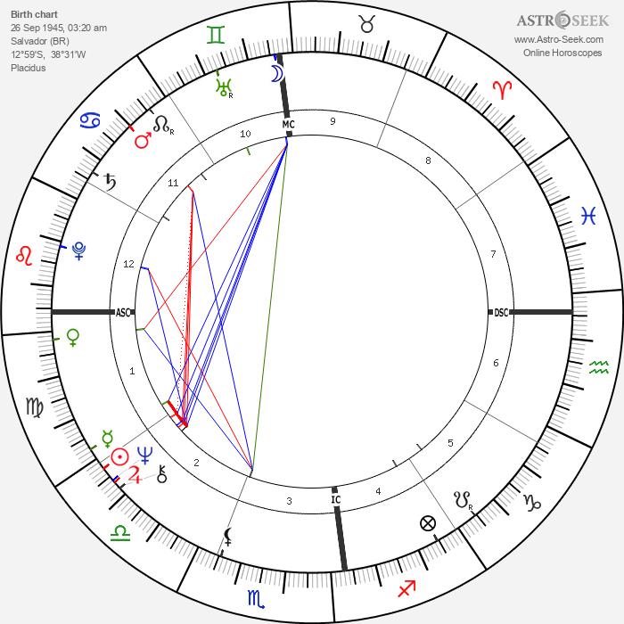 Gal Costa - Astrology Natal Birth Chart