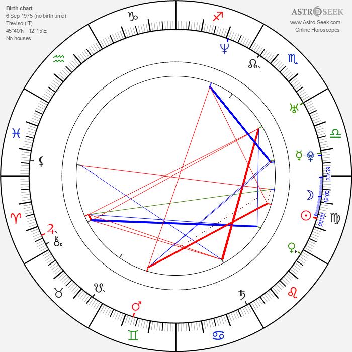 Gala Rizzato - Astrology Natal Birth Chart