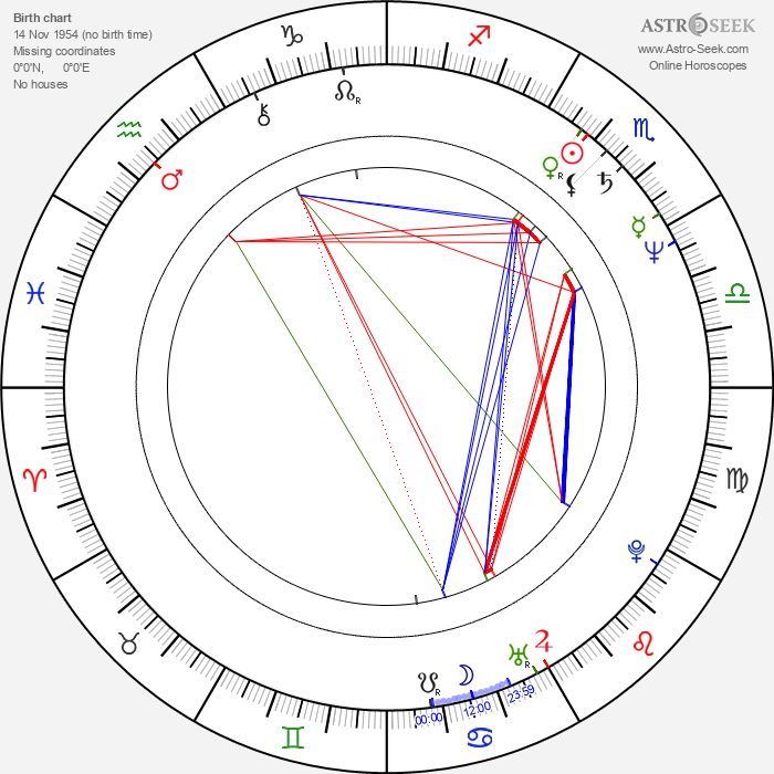 Gale Edwards - Astrology Natal Birth Chart