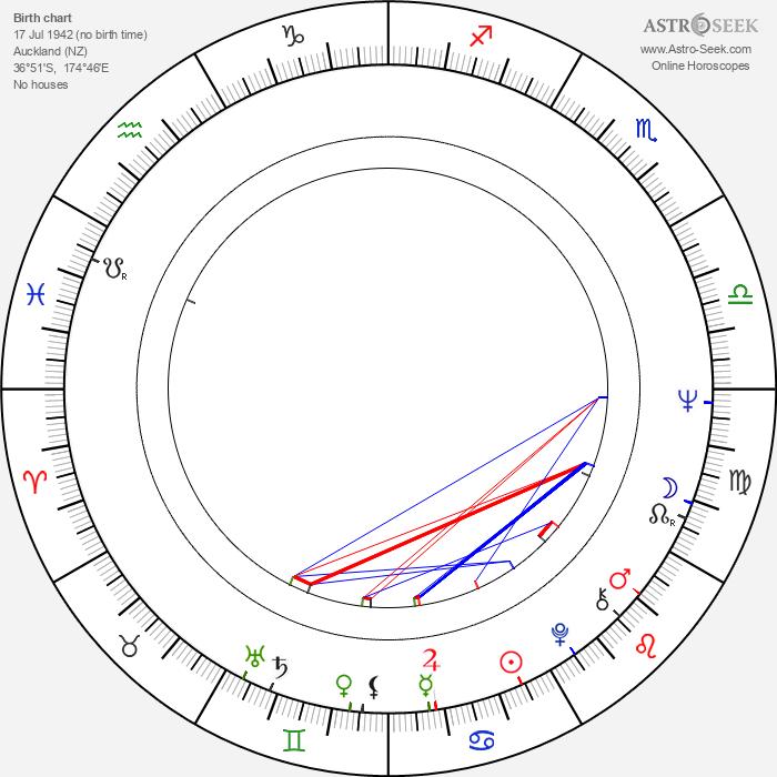 Gale Garnett - Astrology Natal Birth Chart
