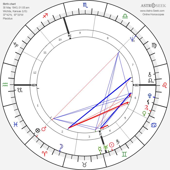 Gale Sayers - Astrology Natal Birth Chart