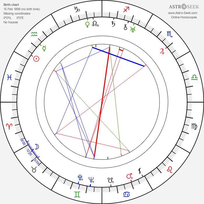 Gale Sondergaard - Astrology Natal Birth Chart