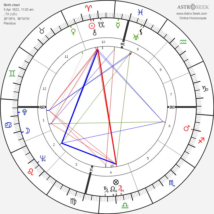 Gale Storm - Astrology Natal Birth Chart