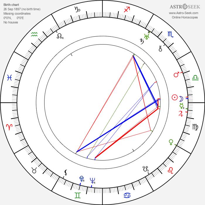 Galeão Coutinho - Astrology Natal Birth Chart