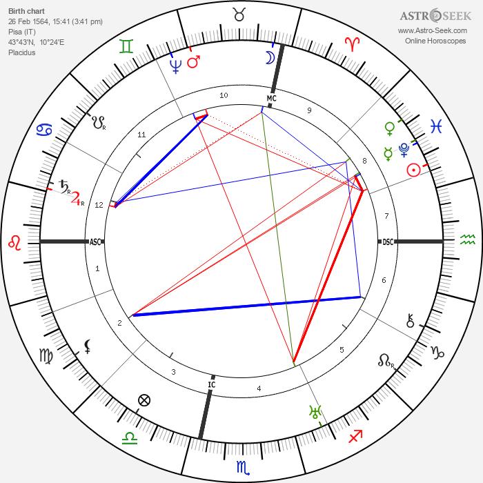 Galilei Galileo - Astrology Natal Birth Chart